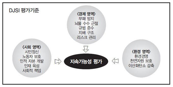 웨스트팩 금융그룹