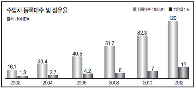 """""""눈대중  견적, 비싼 부품값 정비까지 바가지 한국 봉인가"""""""