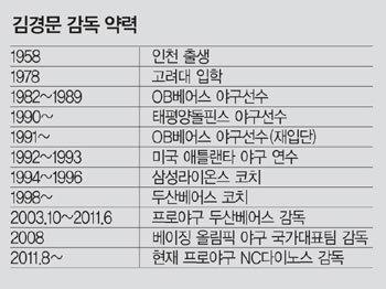 김경문 NC다이노스 감독
