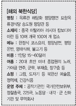 """""""성매매 유혹 정보 수집"""""""
