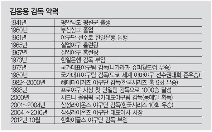 김응용   한화이글스 야구단 감독