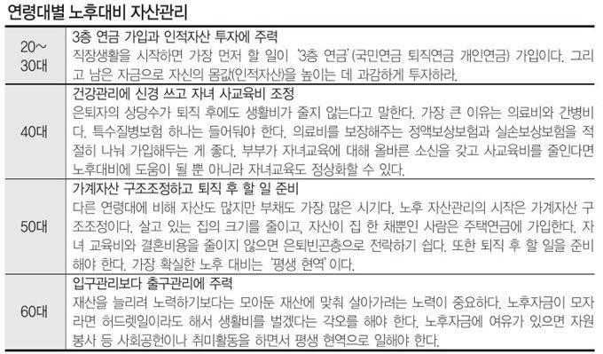 '자녀·부동산 리스크' 줄이고 품위 있는 '고독력' 키워라