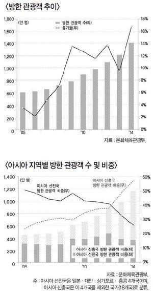 관광객 2300만 생산유발 80조(2020년)