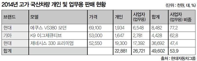 '무늬만 업무용車' 탈루 '무늬만 세제개혁' 미봉
