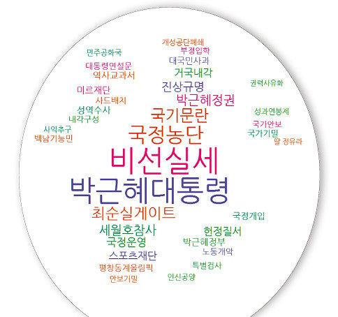 '대한민국, 최순실의 꿈이 이루어지는 나라입니까'