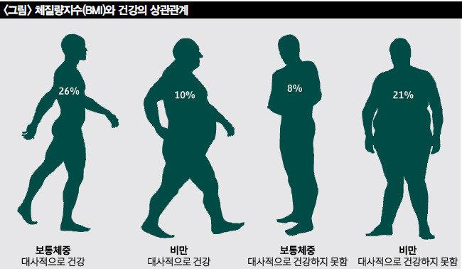 건강의 진짜 적은 비만보다 저근육!