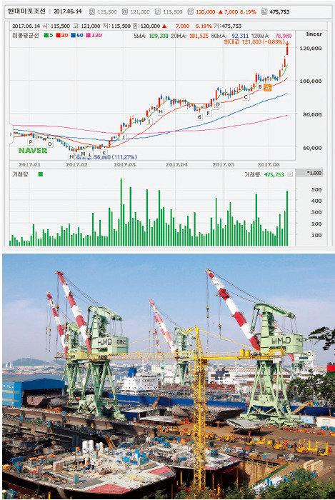 중소형 선박 점유율 1위 계열사 지분가치 상승