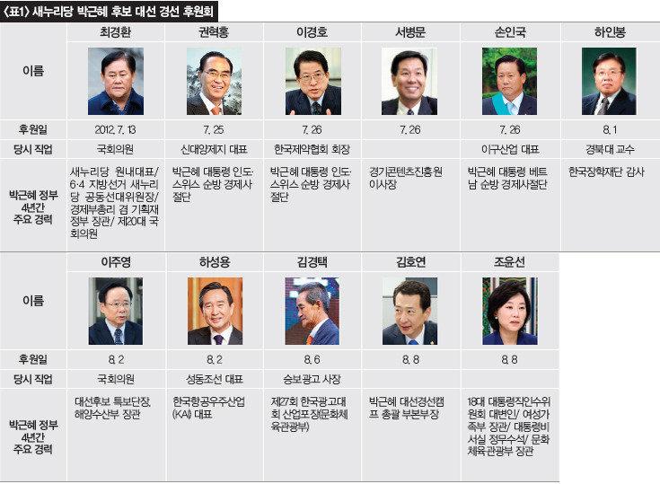 2012년 박근혜 대선후보 고액 후원자의 4년