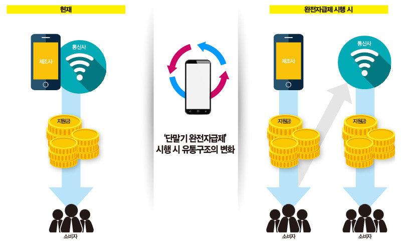 휴대전화 따로 판다고 뭐가 달라져?