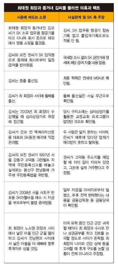 """최 회장 측 """"학력 세탁·둘째 자녀 출산설,  전용기 타고 해외 명품 쇼핑"""" 모두 허위"""
