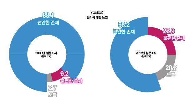 '친척은 편안한 존재' 88.1(2008년) ▶ 56.2%(2017년) 급락