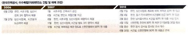 """아직도 정신 못 차린 '한전' , 90억 원 과실지급 → """"쉬쉬"""" → 겨우 돌려받고 """"문제없어"""""""
