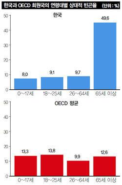 커지는 빈부격차 주원인은 노인 빈곤