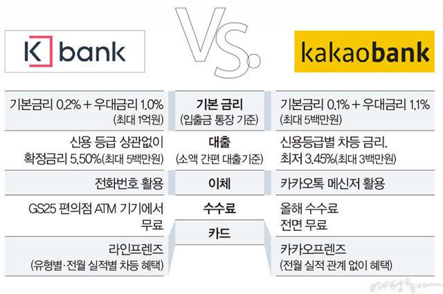케이뱅크 vs. 카카오뱅크 캐릭터 받으려 가입?
