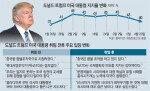 '인사이더' 변신 트럼프, 정책 추진은 곳곳 제동