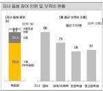 """""""워킹맘, 월 평균 보육료 77만원 지출…영아는 96만원"""""""