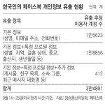 '페이스북 해킹' 한국인 계정 3만5000개 털려