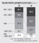 """격차 커지는 남녀 청소년 性인식…""""학교내 성차별 여전"""" 男 36%-女 64%"""