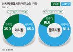 야시장·골목상권 사업 효과 미미…사업후 매출 증가 상인 28% 불과