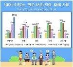 10대 10명중 4명, 하루 3시간 넘게 SNS…'유튜브' 선호