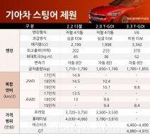 기아차 스팅어, 모델별 연비는 8.4~14.8km/ℓ… 오는 23일 출시