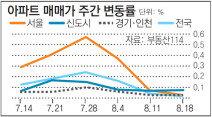[아파트시세]서울 아파트값 상승률 0.03%… 6개월 만에 최저