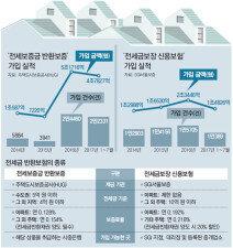 깡통전세 걱정에 '전세금 보험' 급증