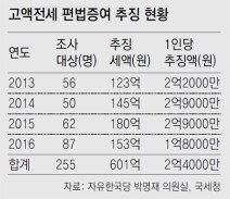 금수저 고액전세 편법 증여 기승