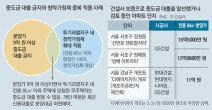 서울 청약 '그림의 떡'