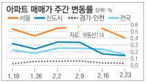 [아파트시세]서울 재건축 상승률 0.15%… 전주보다 크게 둔화