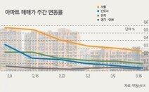 재건축 추진 엇갈린 명암… 목동·상계동 vs 영등포·송파구
