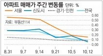 [매매시황]서울 아파트값 0.16% 올라… 상승률 소폭 둔화