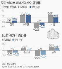 서울아파트값 상승률 18주내 최저, '0.05%'…용산 4개월만에 꺾여