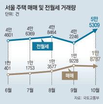 서울, 집 안사고 전월세로 몰린다