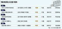 연말 서울·용인·세종, 초고층 아파트 '분양대전'