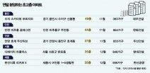 '35층-37층-44층-49층'…초고층 아파트 마천루경쟁 치열