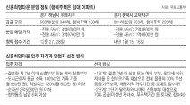 '신혼부부 로또' 위례 신혼희망타운 12월 27, 28일 청약접수