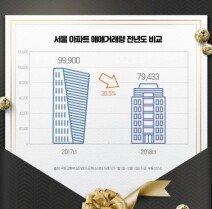 서울 아파트 매매거래 전년 대비 20%↓…강남 반토막
