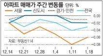 [매매 시황]서울 아파트값 10주 연속 하락… 전세도 내려