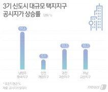 들쭉날쭉 3기 신도시 땅값…헐값 보상 논란일 듯(종합)