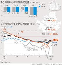 서울 아파트값, 14주 연속 하락…6년내 최장기 침체 돌입