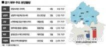 경기북부, 올해 3만 가구 분양… 12년 만에 최다