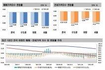 송파 전셋값 2주째 상승…서울 5주 연속 하락 폭 축소