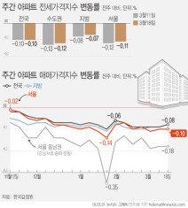 """서울 아파트값 19주 연속 하락…""""단지별 차별화 진행중"""""""