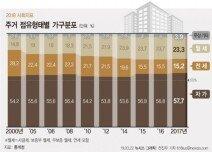 """韓가구 58% """"내 집 살아요""""…자가 마련엔 6.8년 걸려"""