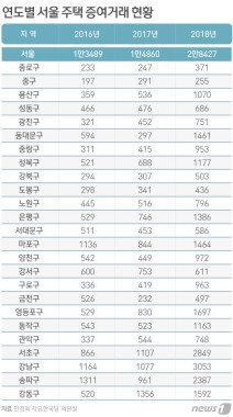 강남 3구, 지난해 아파트 증여 전년보다 2~3배 늘었다