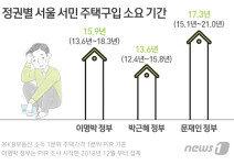 """서민의 내 집 마련 """"MB 15.9년→朴 13.6년→文 17.3년"""""""