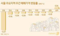 서울 아파트값 22주째 하락…재건축만 반짝 상승