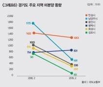 '인 서울' 갈망으로 서울 서남권 가격 상승, 경기도 교통 호재 가시화된 곳 상승 주도