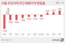 '재건축↑·일반 아파트↓'…서울 아파트값 27주째 하락